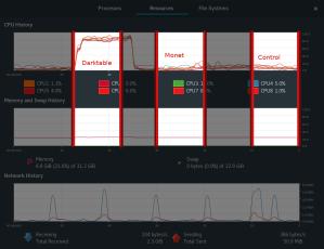 CPU/Memory comparison - Darktable vs Monet vs Idle